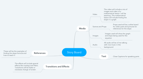 Mind Map: Story Board