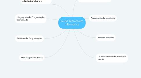Mind Map: Curso Técnico em Informática