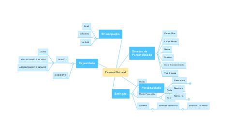Mind Map: Pessoa Natural