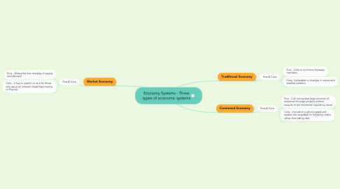 Mind Map: Economy Systems - Three types of economic systems