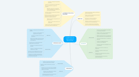 Mind Map: COMPETENCIAS VINCULADAS A EDUCACIÓN