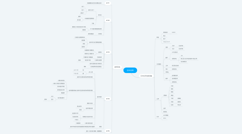 Mind Map: 百米良田