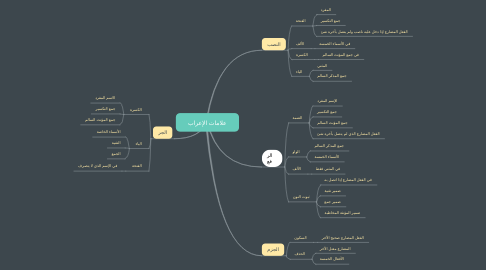 Mind Map: علامات الإعراب