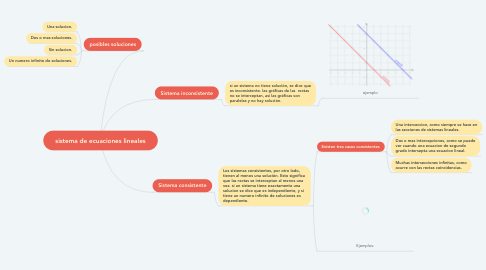 Mind Map: sistema de ecuaciones lineales