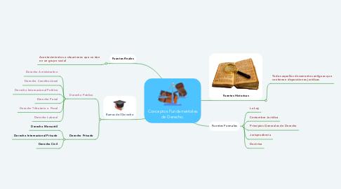 Mind Map: Conceptos Fundamentales de Derecho.