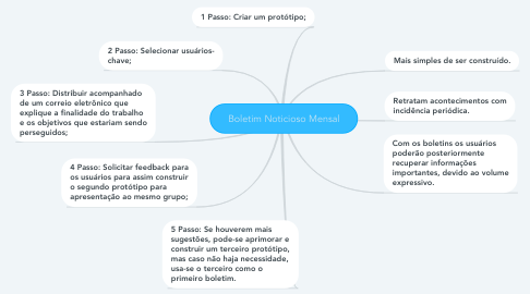 Mind Map: Boletim Noticioso Mensal