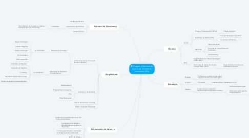 Mind Map: Programa Nacional de Apoio aos Ambientes Inovadores (PNI)