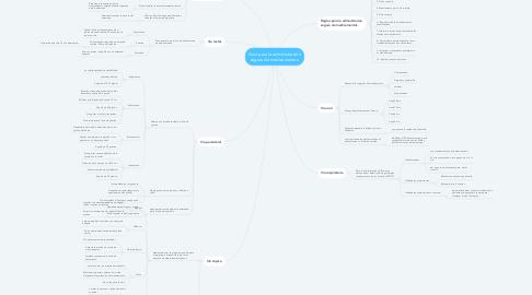 Mind Map: Guía para la administración segura de medicamentos.