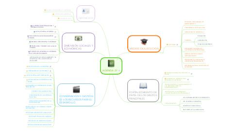 Mind Map: AGENDA 21