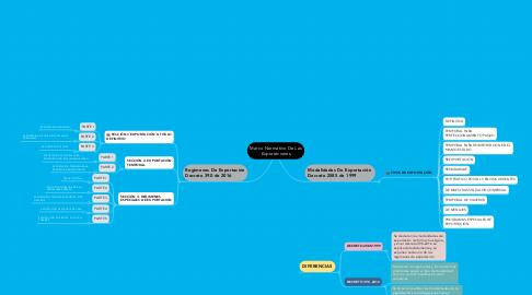 Mind Map: Marco Normativo De Las Exportaciones