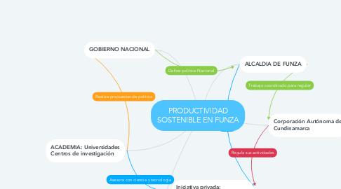 Mind Map: PRODUCTIVIDAD SOSTENIBLE EN FUNZA