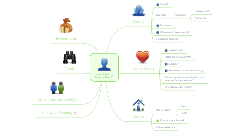 Mind Map: Haas Family Financial Plan
