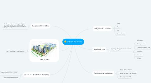 Mind Map: Urban Planning