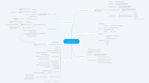 Mind Map: Etapas para la Investigación Estadística