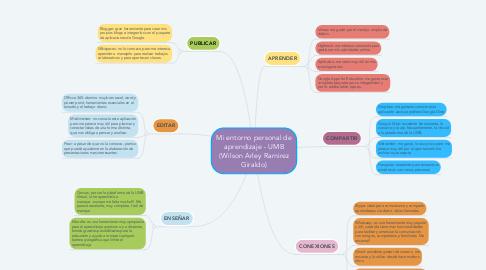 Mind Map: Mi entorno personal de aprendizaje - UMB (Wilson Arley Ramirez Giraldo)