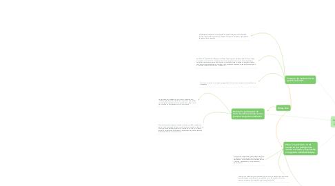 Mind Map: Estrategias para Mejorar la  Gestión Ambiental del País