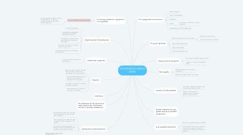 Mind Map: OPCIONES DE GRADO UNAD