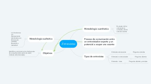 Mind Map: Entrevistas