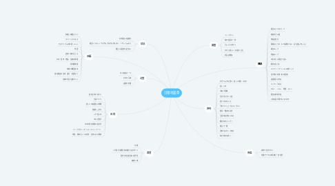 Mind Map: 日限地蔵尊