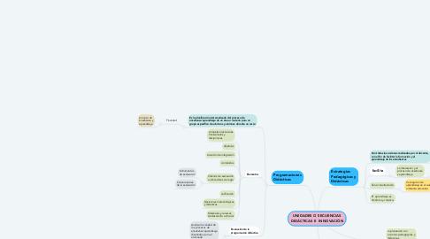 Mind Map: UNIDADES O SECUENCIAS DIDÁCTICAS E  INNOVACIÓN