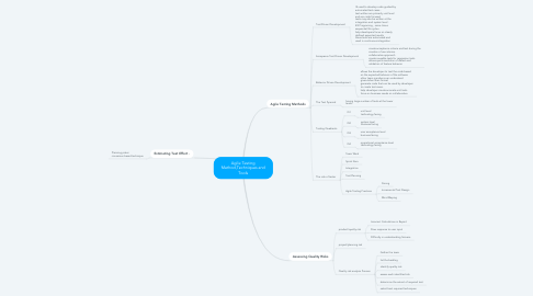 Mind Map: Agile Testing Method,Techniques and Tools