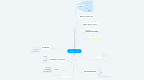 Mind Map: PSAW4 AET Vision