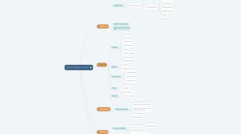 Mind Map: Gestión Recursos Humanos