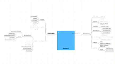 Mind Map: Robot Types