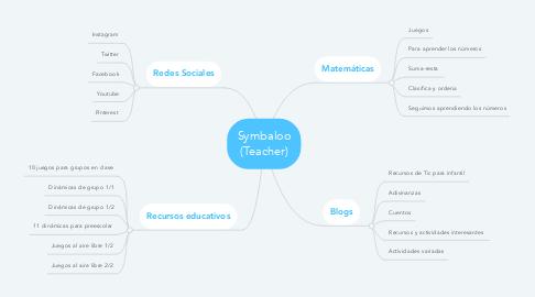 Mind Map: Symbaloo (Teacher)