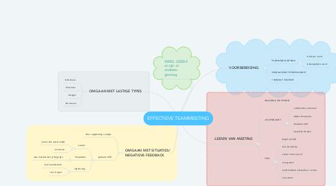 Mind Map: EFFECTIEVE TEAMMEETING