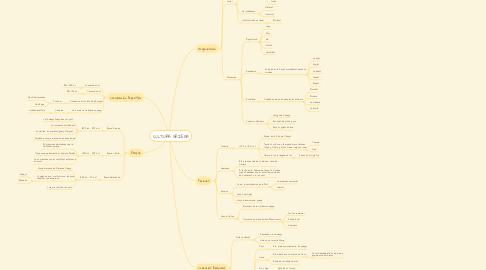 Mind Map: CULTURA GRIEGA