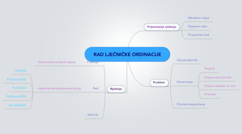 Mind Map: RAD LJEČNIČKE ORDINACIJE