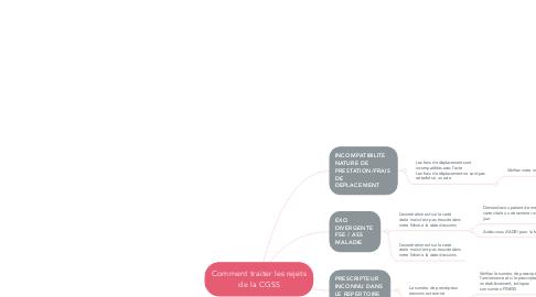 Mind Map: Comment traiter les rejets de la CGSS