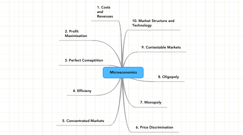 Mind Map: Microeconomics