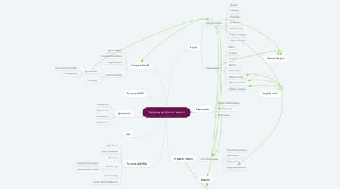 Mind Map: Yarışma ve konkur servisi