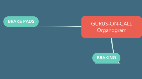 Mind Map: GURUS-ON-CALL Organogram