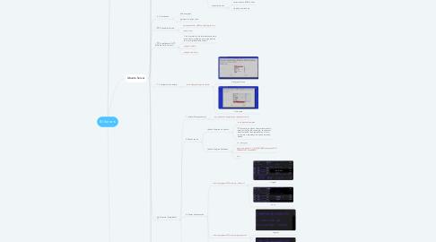 Mind Map: BI Servers