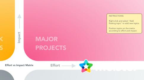 Mind Map: Effort vs Impact Matrix