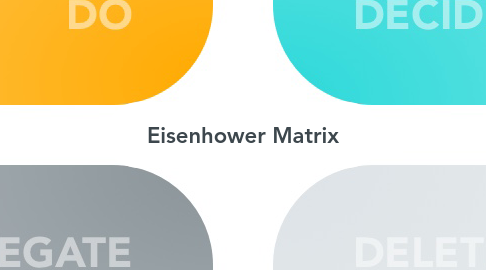 Mind Map: Eisenhower Matrix