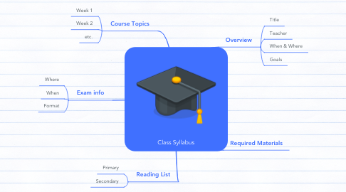 Mind Map: Class Syllabus