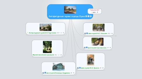 Mind Map: Литературные музеи города Орла