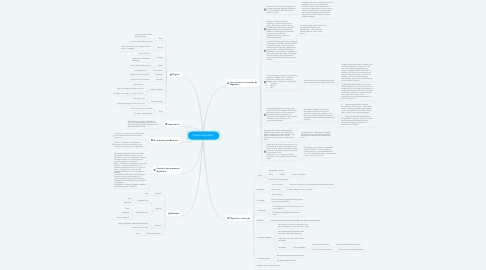 Mind Map: Sistema Digestório
