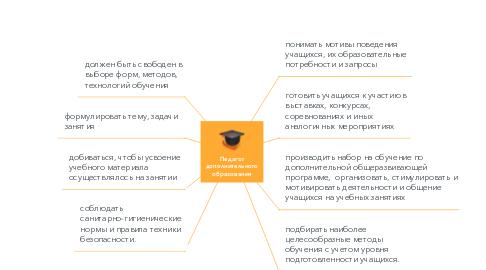 Mind Map: Педагог дополнительного образования