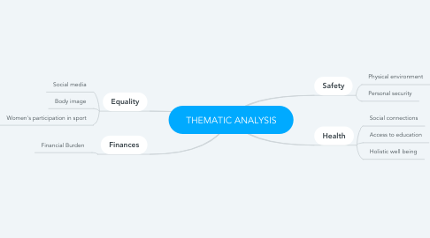 Mind Map: THEMATIC ANALYSIS