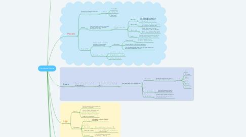 Mind Map: Hardware Básico