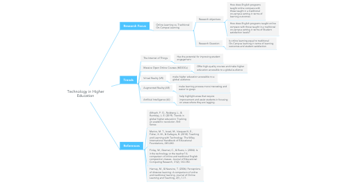 Mind Map: Technology in Higher Education