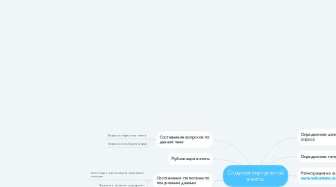 Mind Map: Создание виртуальной анкеты