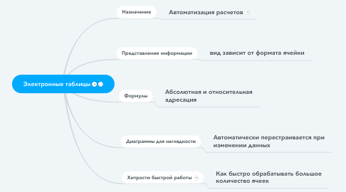 Mind Map: Электронные таблицы