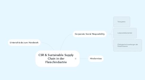Mind Map: CSR & Sustainable Supply Chain in der Fleischindustrie