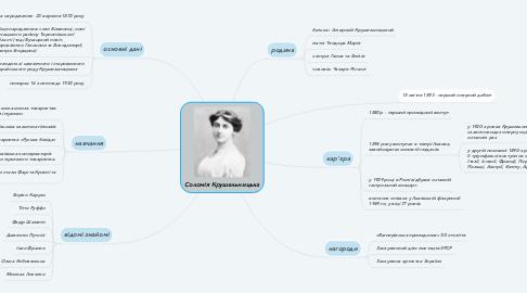 Mind Map: Соломія Крушельницька